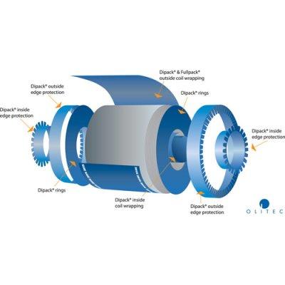 Coilbeskyttelse i bølgeplast - Dipack®